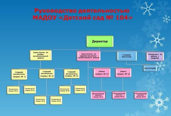 1_Структура управления_ДС-104